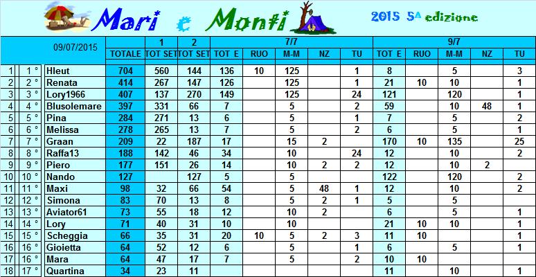 Classifica Mari e Monti 2015 Classi32