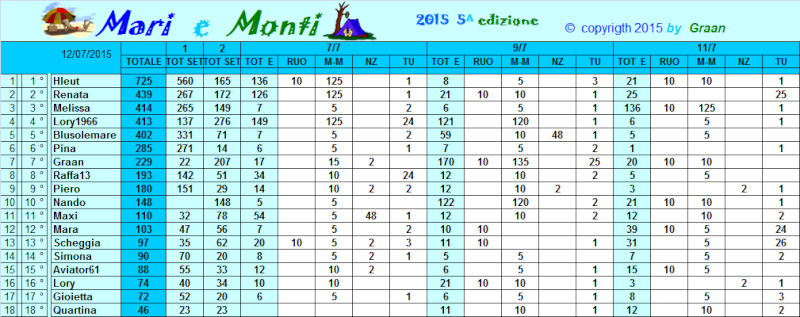 Classifica Mari e Monti 2015 Classi33