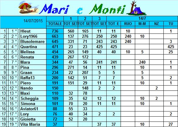 Classifica Mari e Monti 2015 Classi34