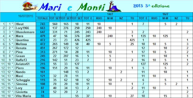 Classifica Mari e Monti 2015 Classi35