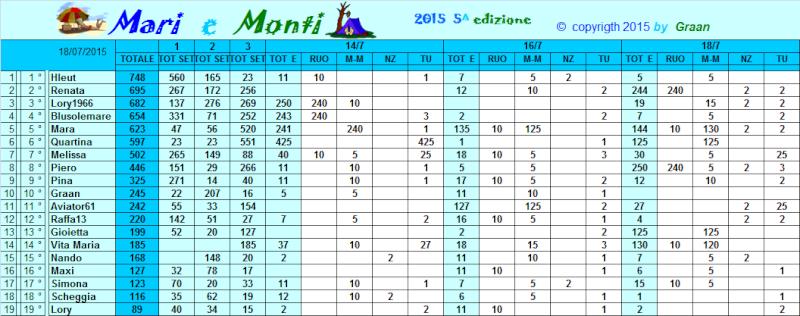 Classifica Mari e Monti 2015 Classi36