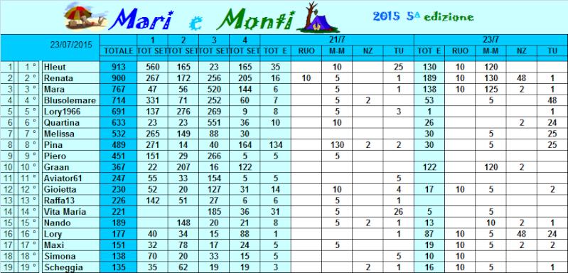 Classifica Mari e Monti 2015 Classi38