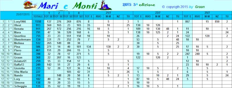 Classifica Mari e Monti 2015 Classi39