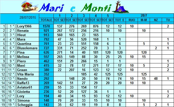 Classifica Mari e Monti 2015 Classi40