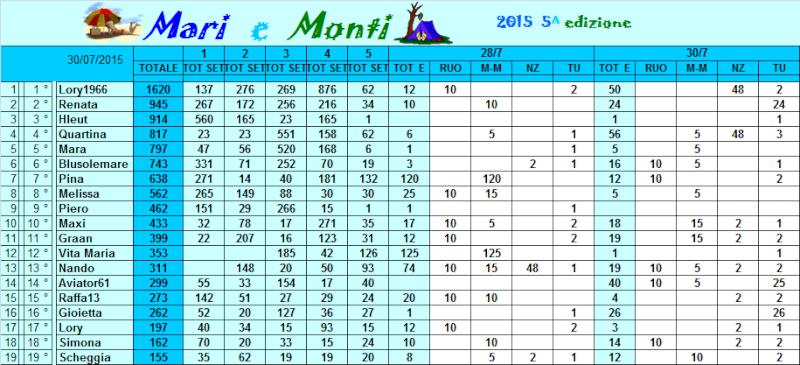 Classifica Mari e Monti 2015 Classi41