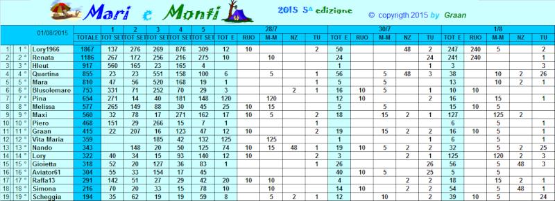Classifica Mari e Monti 2015 Classi42