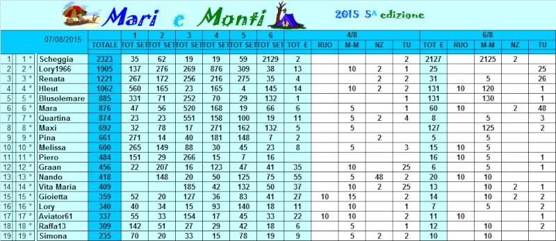 Classifica Mari e Monti 2015 Classi44