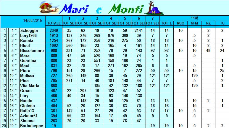 Classifica Mari e Monti 2015 Classi47