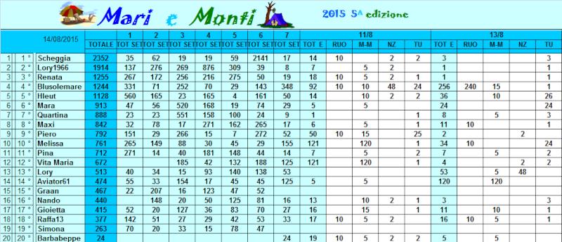 Classifica Mari e Monti 2015 Classi48