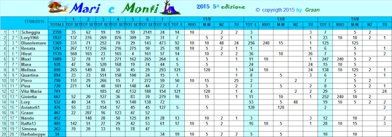 Classifica Mari e Monti 2015 Classi49