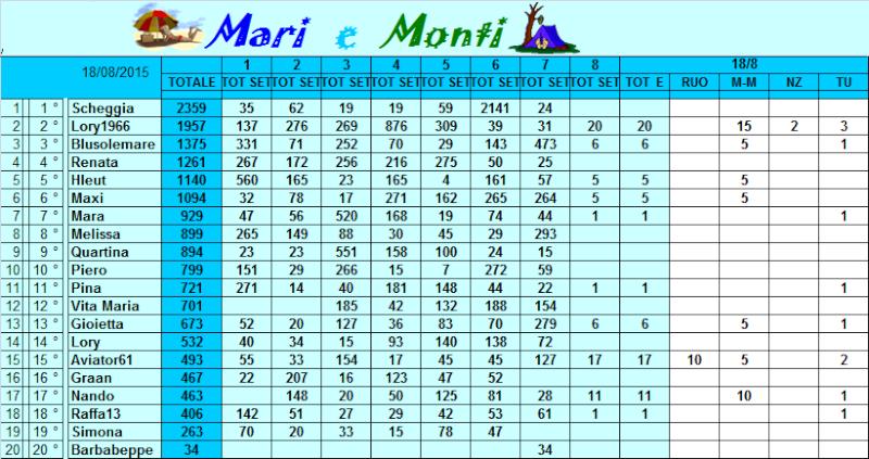 Classifica Mari e Monti 2015 Classi50