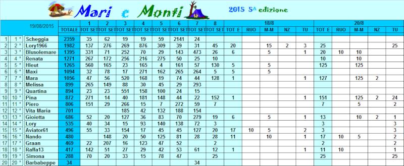 Classifica Mari e Monti 2015 Classi51