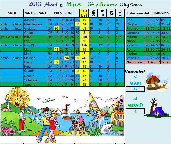 Gara mari e Monti 2015 dal 30.06 al 04.07.15 Risult10