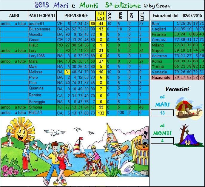 Gara mari e Monti 2015 dal 30.06 al 04.07.15 Risult11