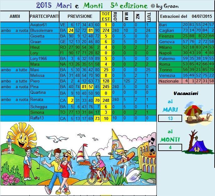 Gara mari e Monti 2015 dal 30.06 al 04.07.15 Risult13