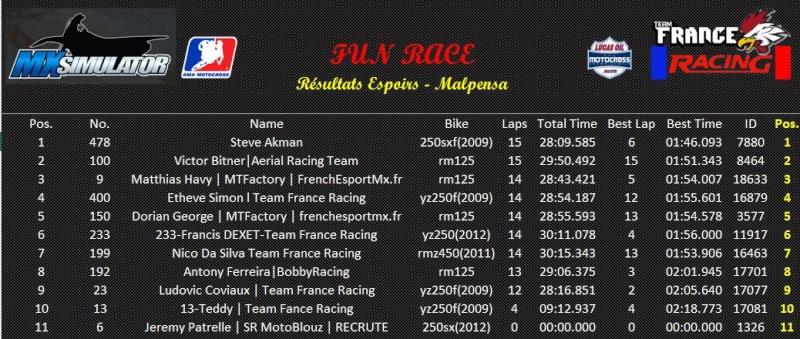 """Fun-Race"" TFR - 18/06/2015 Southwick & Malpensa Espoir12"