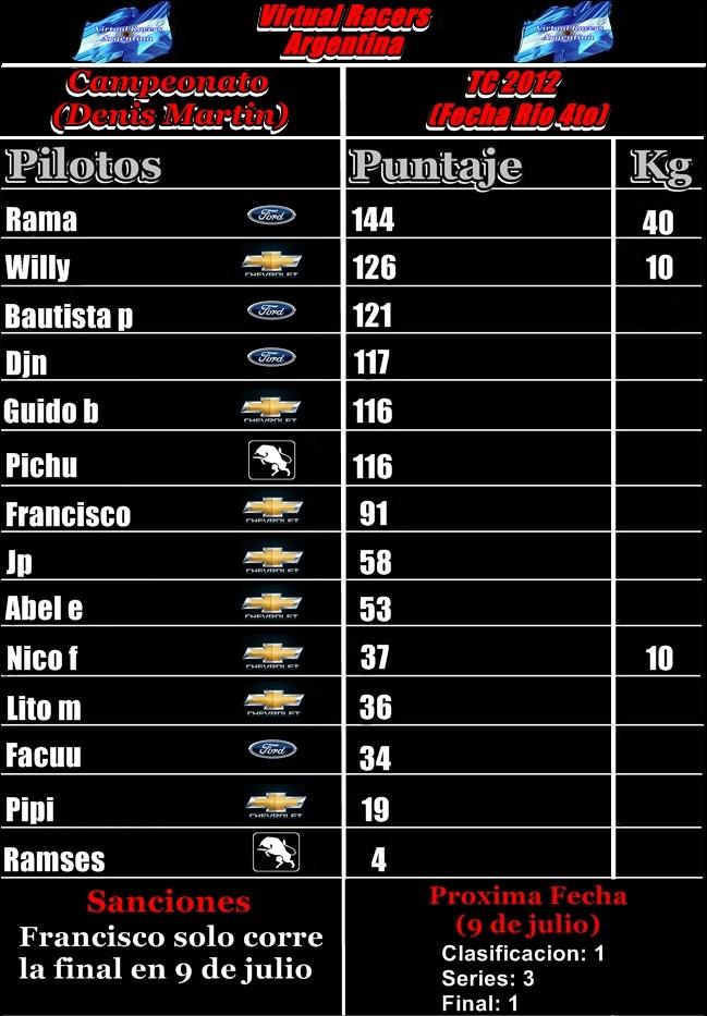 TABLA CAMPEONATO TC 2012 (RIO4TO) Tabla_11