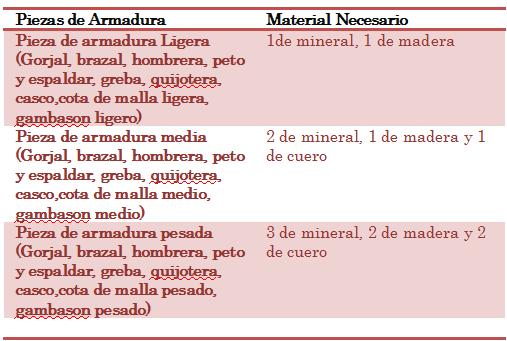 OFICIOS: ALQUIMIA, ENCANTADOR, MEDICO, HERRERO Dweewd10