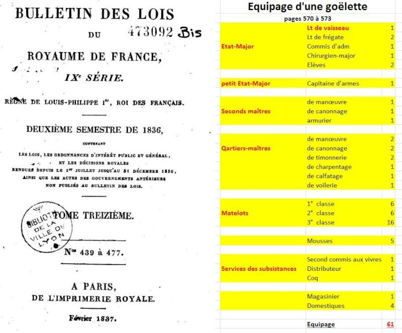 LA TOULONNAISE, goelette de 1823 au 1/75 par parellum, sous voiles, et photos Musée de la Marine Equipa10