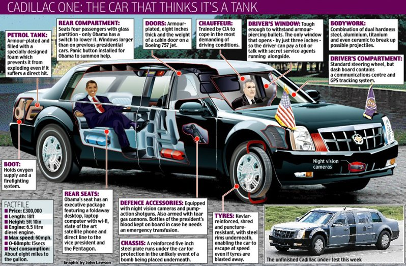 View and analyze Barack Obama's Car 26685611