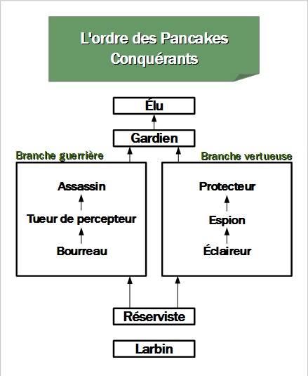 La Hiérarchie/Le système de point 11717010