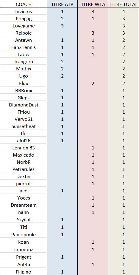 Coachs Gagnants Palmar10
