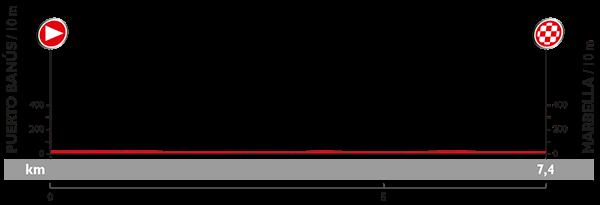 Vuelta 2015 Profil10