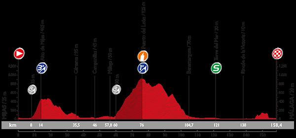 Vuelta 2015 Profil12