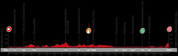 Vuelta 2015 Profil13