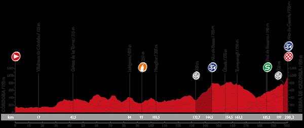 Vuelta 2015 Profil15