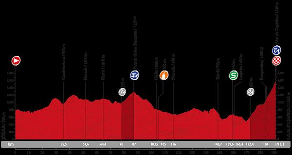 Vuelta 2015 Profil16