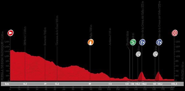 Vuelta 2015 Profil17