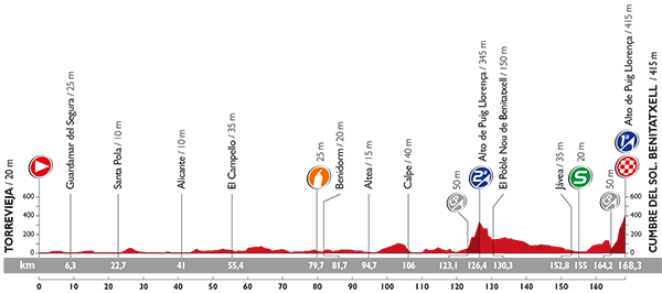 Vuelta 2015 Profil18