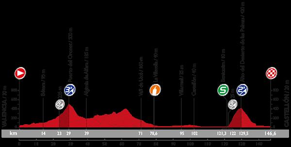 Vuelta 2015 Profil19