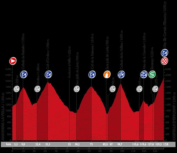 Vuelta 2015 Profil20