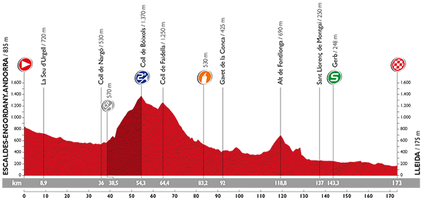 Vuelta 2015 Profil21