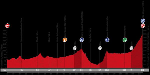 Vuelta 2015 Profil23