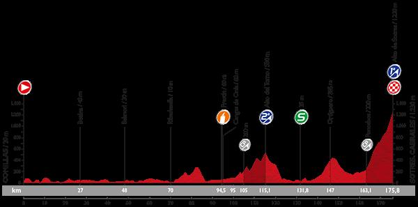 Vuelta 2015 Profil24