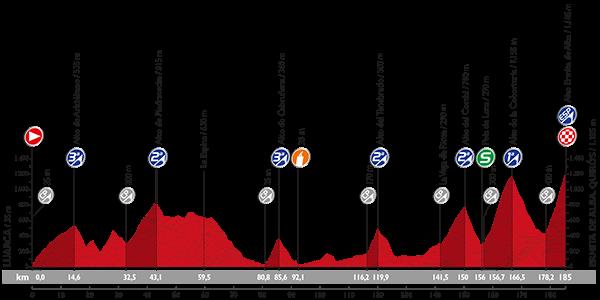 Vuelta 2015 Profil25