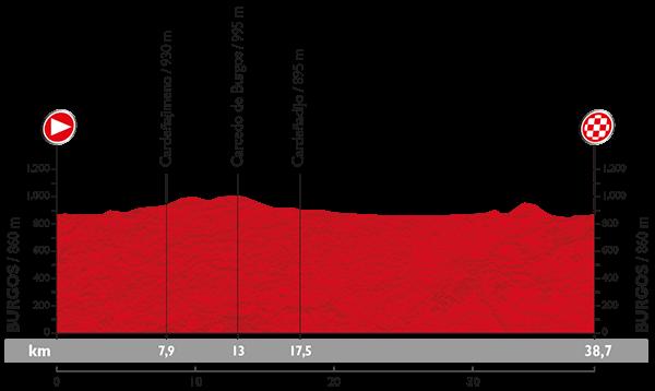 Vuelta 2015 Profil26