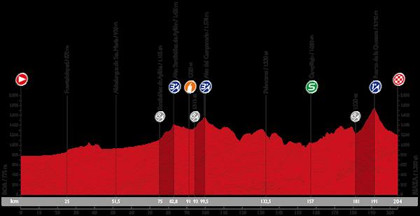 Vuelta 2015 Profil27