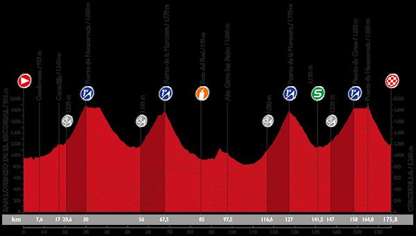 Vuelta 2015 Profil29