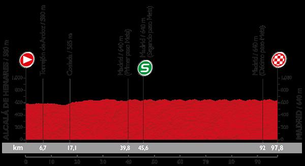 Vuelta 2015 Profil30