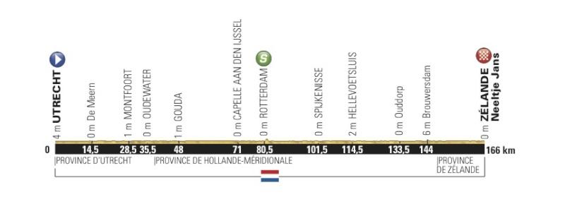 TOUR DE FRANCE 2015 Stage-15