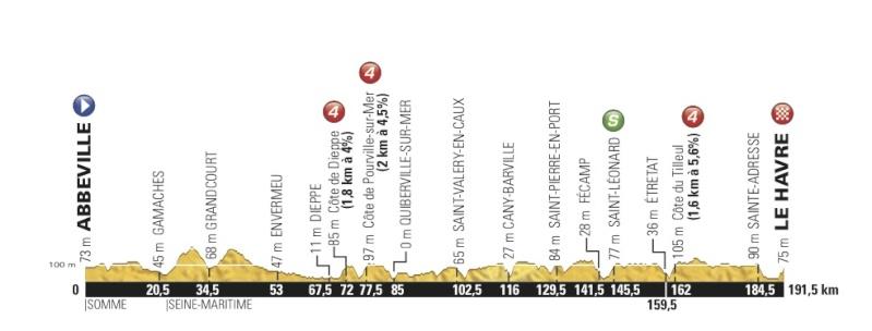 TOUR DE FRANCE 2015 Stage-19