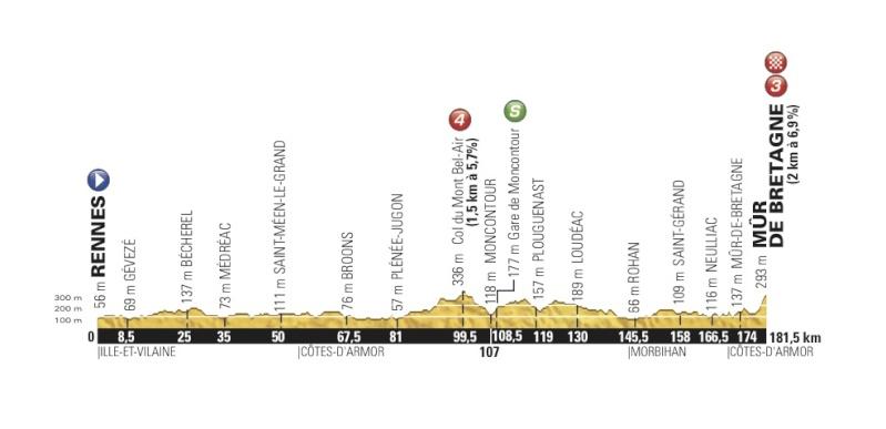 TOUR DE FRANCE 2015 Stage-22