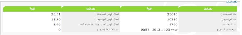 للبيع منتديات ستار العرب + 1500 إعتماد بلوحة الإدارة  Captur10