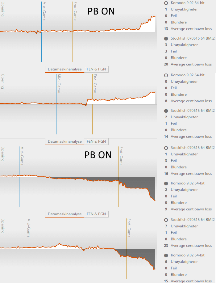 Ponder ON or OFF ? Charts11