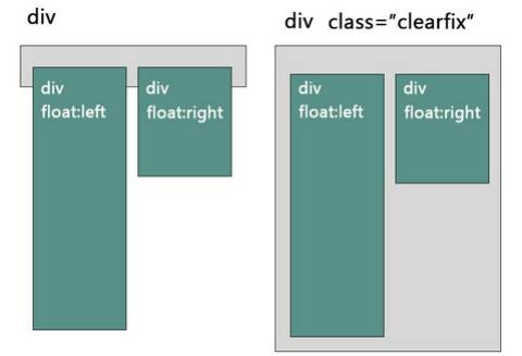 Use of Clearfix Class