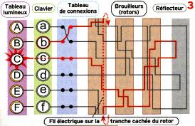 die Nachrichten corps des Transmission  Enigma12
